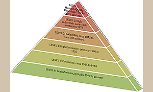 Six-Tier-Rug-Buying-Pyramid