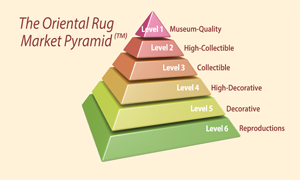 Claremont Rug Company's Antique Rug Market Pyramid