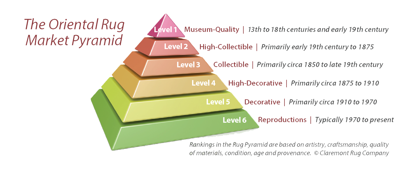 The Oriental Rug Market Pyramid