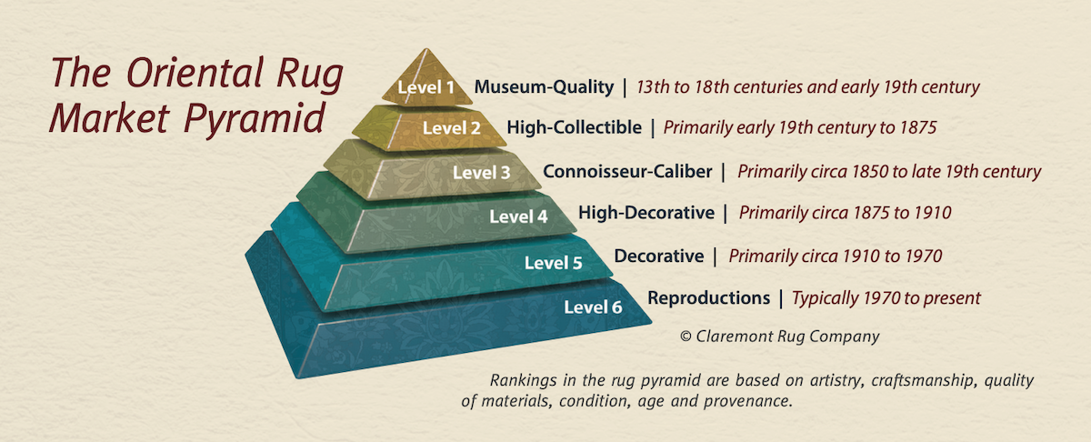 "The ""Oriental Rug Market Pyramid"" created by Jan David Winitz, clarifies the often confusing field of handwoven rugs for all—from new buyers to serious investors."