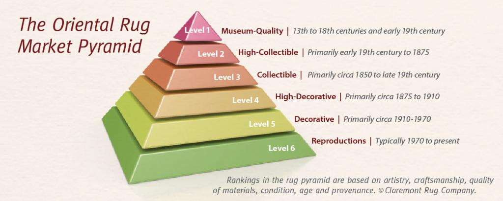 Claremont's tiered rug market analysis